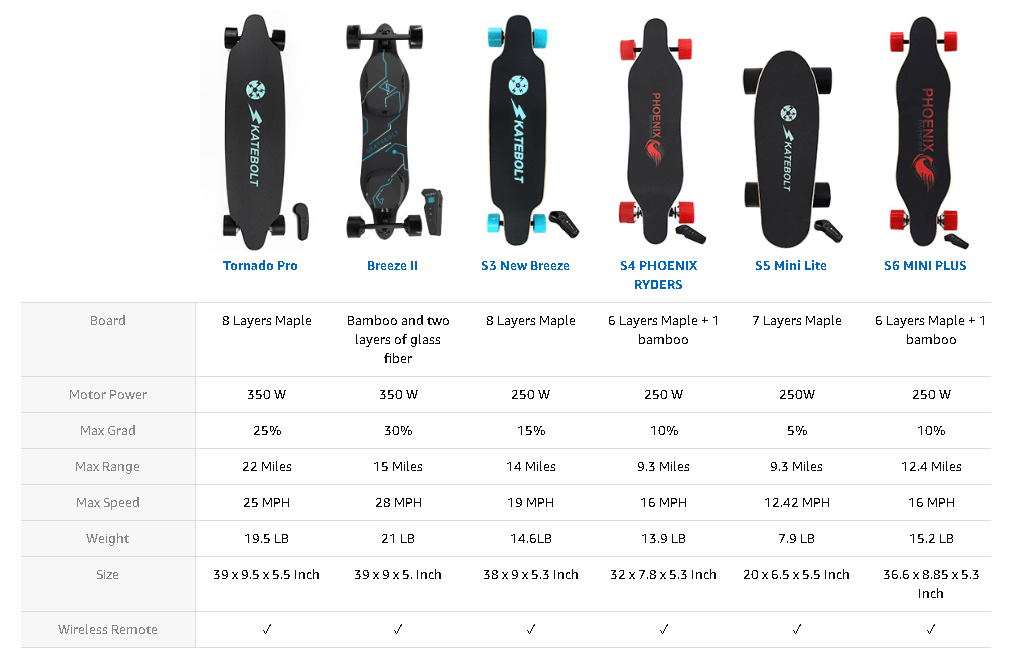 Skatebolt Tornado electric skateboard characteristics comparison (1)